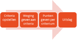 Beoordelingssysteem projectplan 1